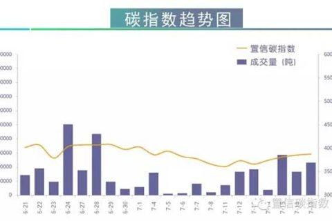 中国碳市场指数趋势图