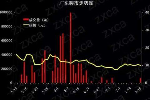 中国七大碳市场价格行情走势图