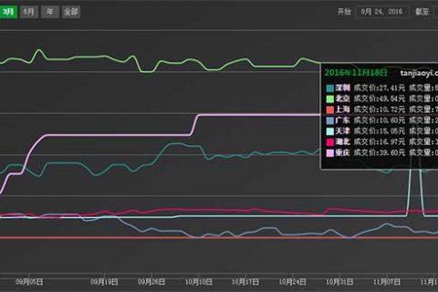 国内外碳排放权交易市场行情数据分析【碳市场行情周报】